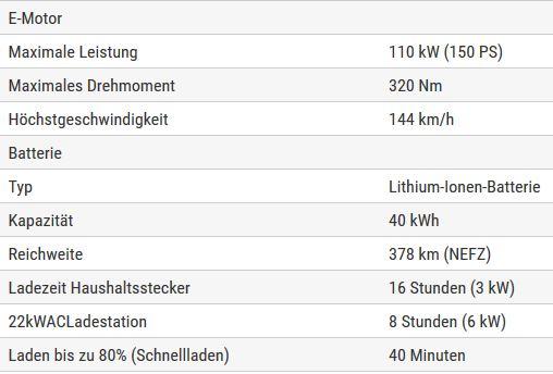 Wilfried Linden unterzieht E-Auto dem Alltagstest | Unser Klima ...